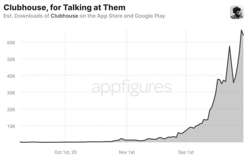 Aantal downloads Clubhouse Social Media App