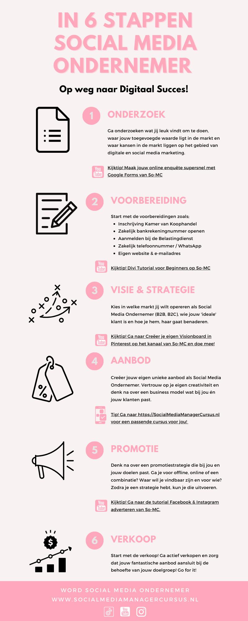 In 6 stappen Social Media Ondernemer